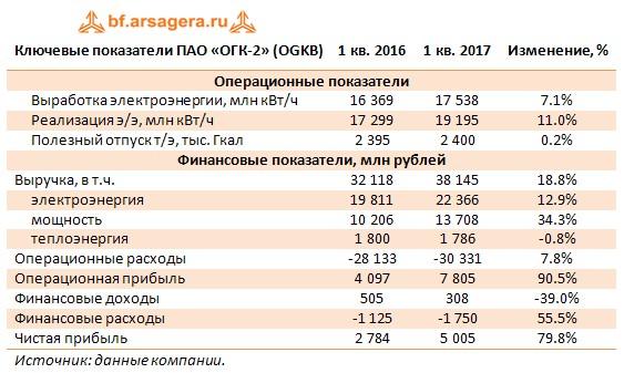 Ключевые показатели ПАО «ОГК-2» (OGKB) 1 кв. 2016 1 кв. 2017 Изменение, %