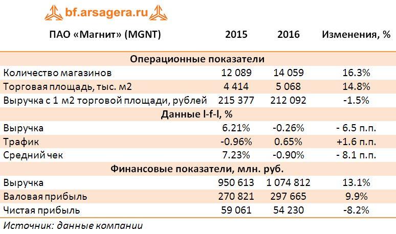 Ключевые показатели ПАО «Магнит» (MGNT) за 2016 год