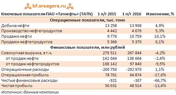 Ключевые показатели ПАО «Татнефть» (TATN) 1 полугодие 2015 - 1 полугодие 2016