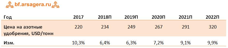 Динамика Среднегодовые цены прогноз 2018