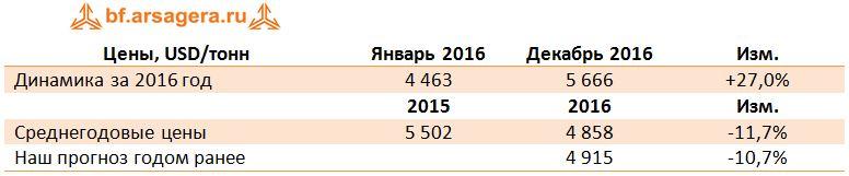 Черная и цветная металлургия - прогноз 2017: уголь руда сталь медь цинк никель