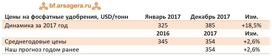 Динамика Среднегодовые цены удобрения фосфатные
