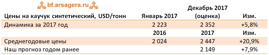 Динамика Среднегодовые цены каучук