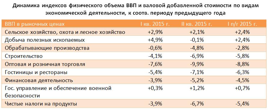 Макроэкономика: итоги сентября