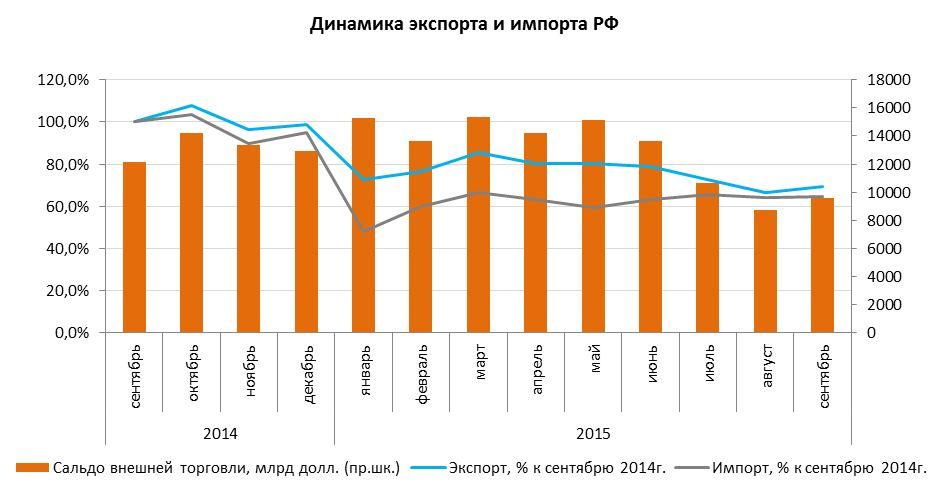Макроэкономика: итоги ноября