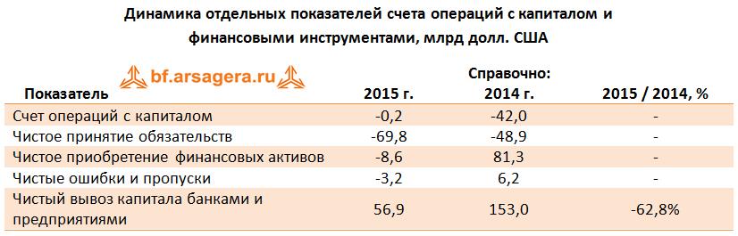 Макроэкономика – итоги января