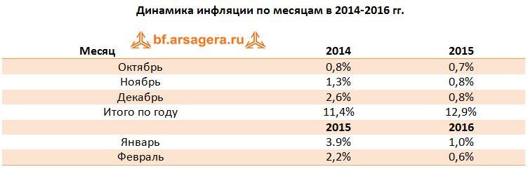 Макроэкономика – итоги февраля 2016