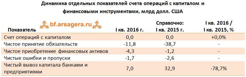 Макроэкономика – итоги апреля