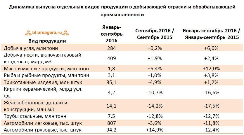 Макроэкономика – итоги октября