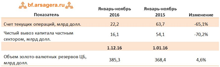 Макропоказатели - итоги декабря