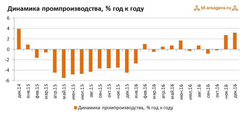 Динамика промпроизводства, % год к году график