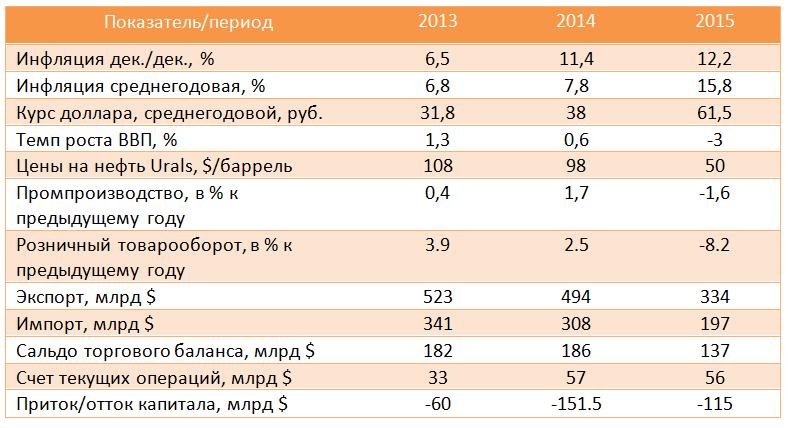 песни коэффициент инфляции на 2018 Россия