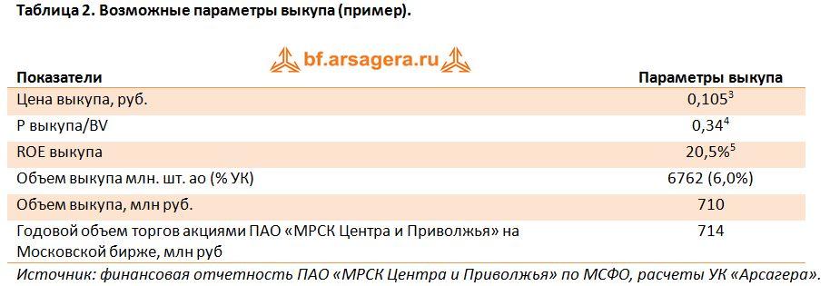 Акции мрск центра и приволжья индикатор шума форекс