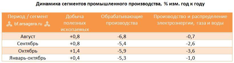 Промышленное производство в январе-октябре и динамике ВВП в III кв 2015 г.