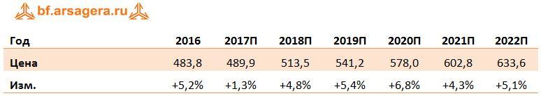Динамика Среднегодовые цены прогноз