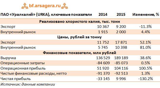 Уралкалий цена акций www fnb co za forex rates