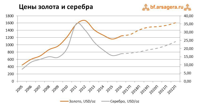 Цены на золото и серебро в какое время идут торги на форекс