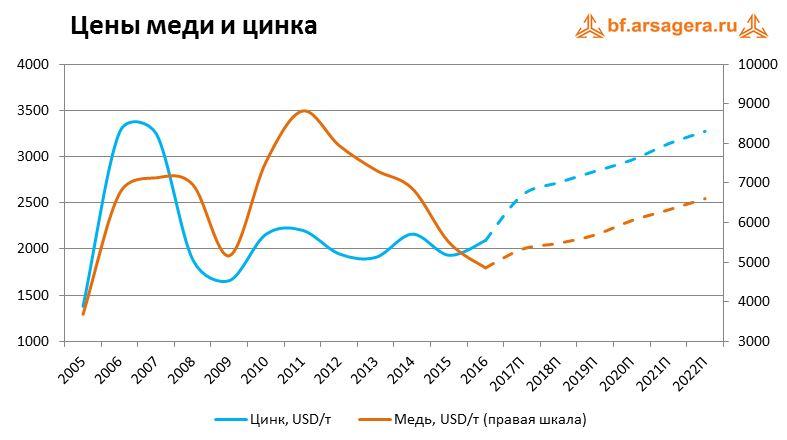 Изменение цен на медь
