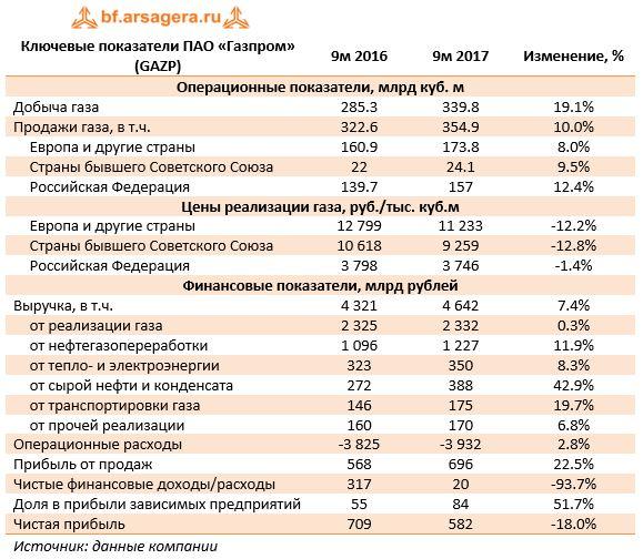 Ключевые показатели ПАО «Газпром» (GAZP)9м 20169м 2017Изменение, %