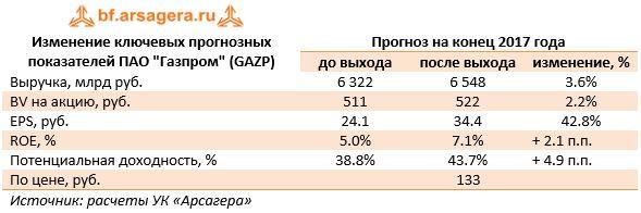 """Изменение ключевых прогнозных показателей ПАО """"Газпром"""" (GAZP)Прогноз на конец 2017 года до выходапосле выходаизменение, %"""