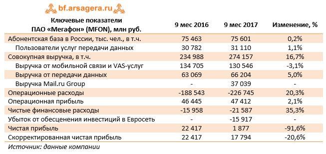 Ключевые показатели ПАО «Мегафон» (MFON), млн руб.9 мес 20169 мес 2017Изменение, %