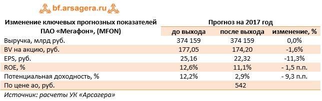 Изменение ключевых прогнозных показателей  ПАО «Мегафон», (MFON)Прогноз на 2017 год до выходапосле выходаизменение, %