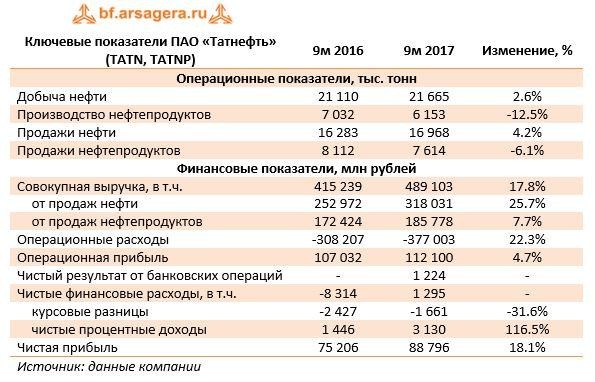 Ключевые показатели ПАО «Татнефть» (TATN, TATNP)9м 20169м 2017Изменение, %