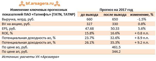 Изменение ключевых прогнозных показателей ПАО «Татнефть» (TATN, TATNP)Прогноз на 2017 год до выходапосле выходаизменение, %