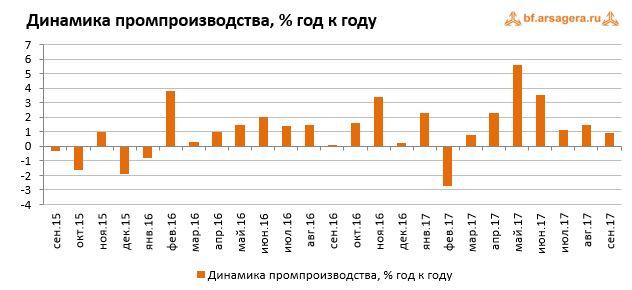Макроэкономика – данные за октябрь