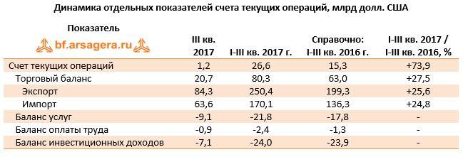 Динамика отдельных показателей счета текущих операций, млрд долл. США Показатель   III кв. 2017I-III кв. 2017 г.Справочно: I-III кв. 2016 г.I-III кв. 2017 /  I-III кв. 2016, %