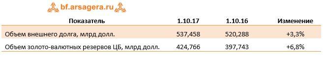 Показатель1.10.171.10.16Изменение