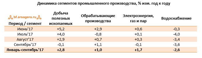 Динамика сегментов промышленного производства, % изм. год к году   Период / сегментДобыча полезных ископаемыхОбрабатывающие производстваЭлектроэнергия, газ и парВодоснабжение