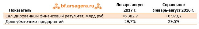 Показатель                    Январь-август  2017 г.Справочно:  Январь-август 2016 г.