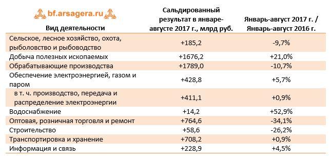Вид деятельностиСальдированный результат в январе-августе 2017 г., млрд руб.Январь-август 2017 г. / Январь-август 2016 г.