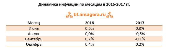 Динамика инфляции по месяцам в 2016-2017 гг. Месяц  20162017