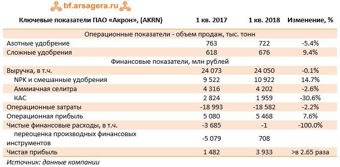 Ключевые показатели ПАО «Акрон», (AKRN)1 кв. 20171 кв. 2018Изменение, %
