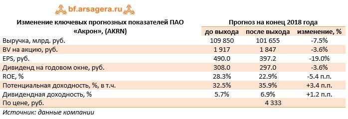 Изменение ключевых прогнозных показателей ПАО «Акрон», (AKRN)Прогноз на конец 2018 года до выходапосле выходаизменение, %