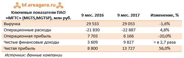 Ключевые показатели ПАО «МГТС» (MGTS,MGTSP), млн руб.9 мес. 20169 мес. 2017Изменение, %