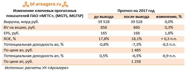 Изменение ключевых прогнозных показателей ПАО «МГТС», (MGTS, MGTSP)Прогноз на 2017 год до выходапосле выходаизменение, %