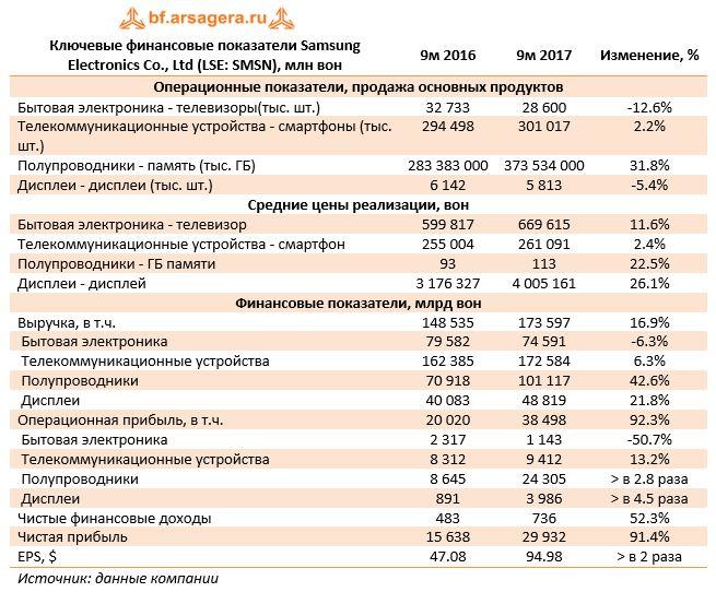 Ключевые финансовые показатели Samsung Electronics Co., Ltd (LSE: SMSN), млн вон9м 20169м 2017Изменение, %
