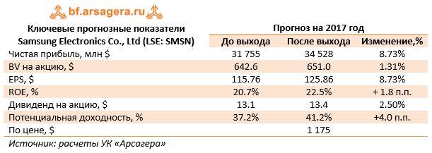 Ключевые прогнозные показатели Samsung Electronics Co., Ltd (LSE: SMSN)Прогноз на 2017 год До выходаПосле выходаИзменение,%