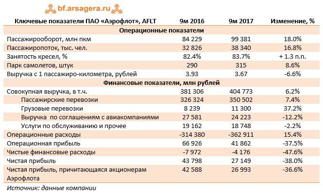 Ключевые показатели ПАО «Аэрофлот», AFLT9м 20169м 2017Изменение, %