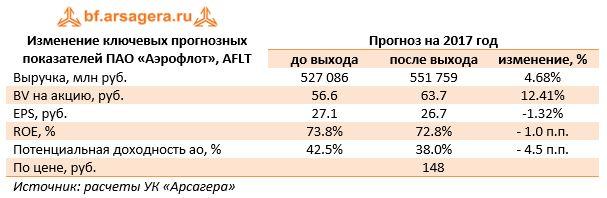 Изменение ключевых прогнозных показателей ПАО «Аэрофлот», AFLTПрогноз на 2017 год до выходапосле выходаизменение, %