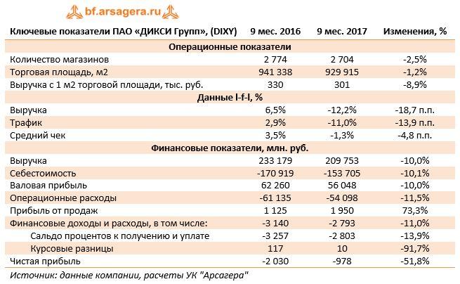 Ключевые показатели ПАО «ДИКСИ Групп», (DIXY)9 мес. 20169 мес. 2017Изменения, %