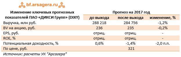 Изменение ключевых прогнозных показателей ПАО «ДИКСИ Групп» (DIXY)Прогноз на 2017 год до выходапосле выходаизменение, %