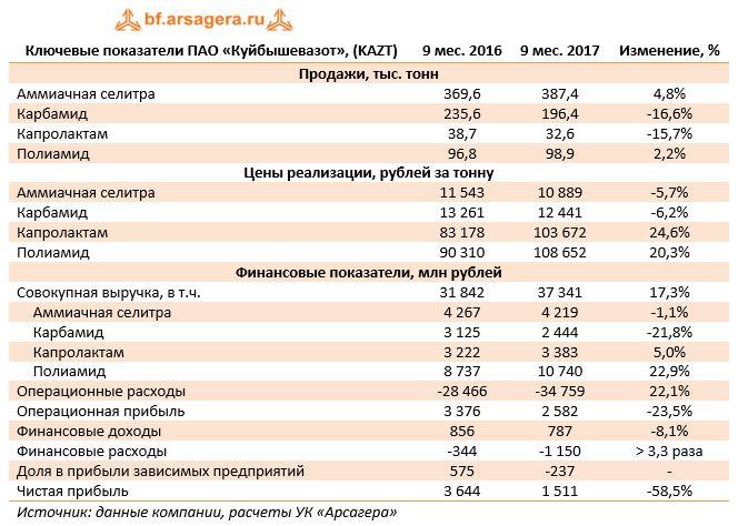 Ключевые показатели ПАО «Куйбышевазот», (KAZT)9 мес. 20169 мес. 2017Изменение, %