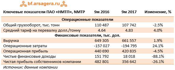 Ключевые показатели ПАО «НМТП», NMTP9м 20169м 2017Изменение, %