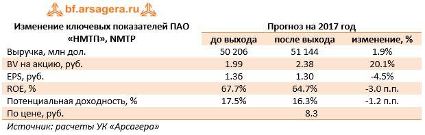 Изменение ключевых показателей ПАО «НМТП», NMTPПрогноз на 2017 год до выходапосле выходаизменение, %