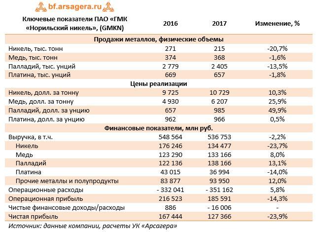 Ключевые показатели ПАО «ГМК «Норильский никель», (GMKN)20162017Изменение, %