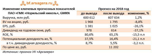 Изменение ключевых прогнозных показателей ПАО «ГМК «Норильский никель», GMKNПрогноз на 2018 год до выходапосле выходаизменение, %